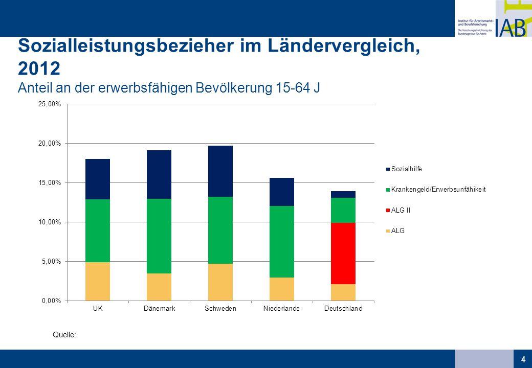 Sozialleistungsbezieher im Ländervergleich, 2012 Anteil an der erwerbsfähigen Bevölkerung 15-64 J
