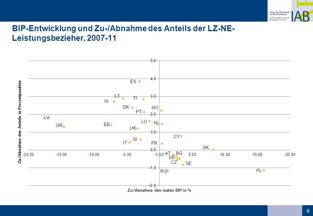 BIP-Entwicklung und Zu-/Abnahme des Anteils der LZ-NE-Leistungsbezieher, 2007-11
