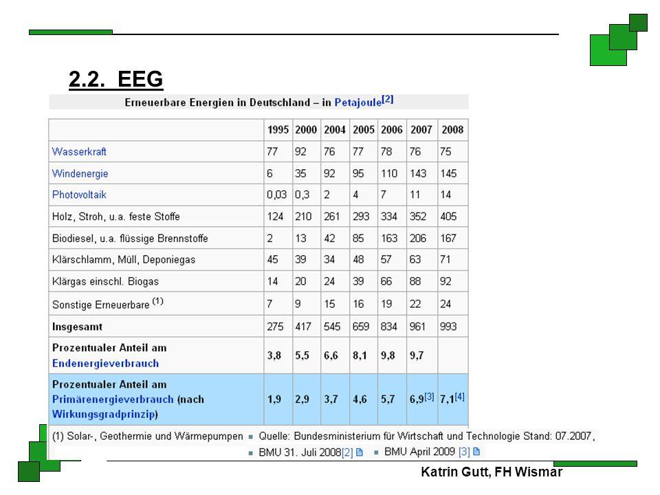 2.2. EEG ) Katrin Gutt, FH Wismar