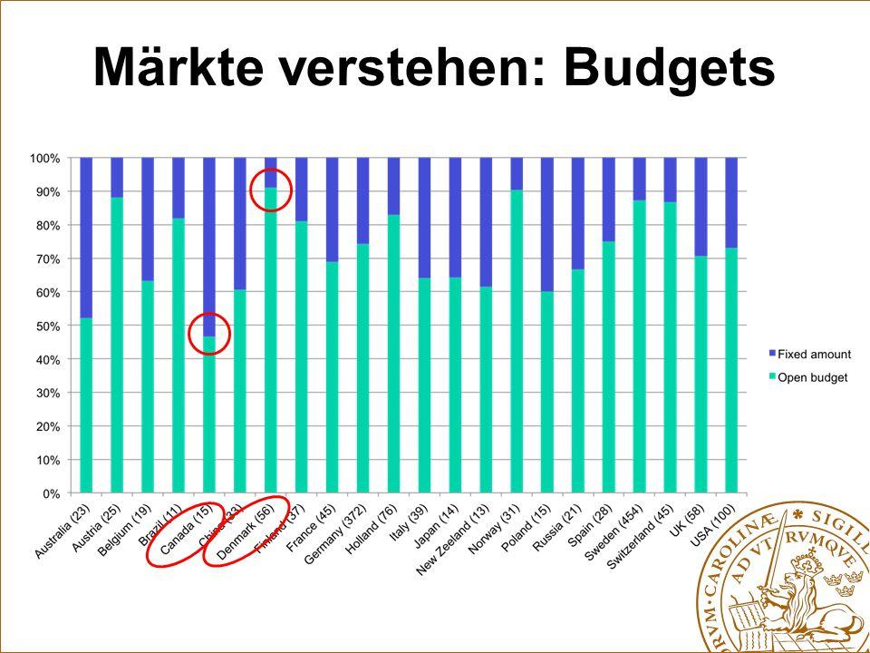 Märkte verstehen: Budgets