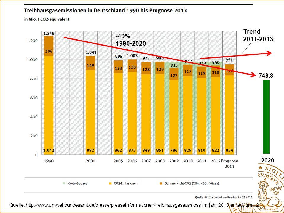Trend 2011-2013. -40% 1990-2020. 748.8. 2020.