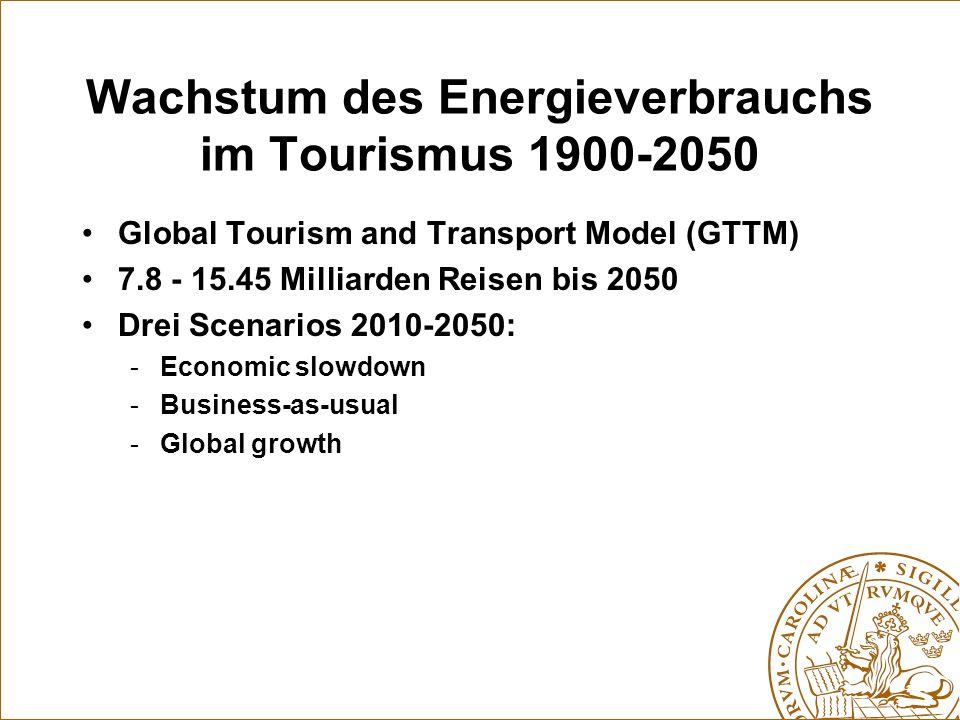 Wachstum des Energieverbrauchs im Tourismus 1900-2050