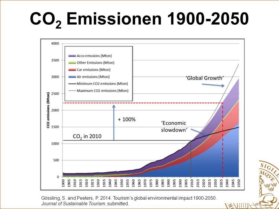 CO2 Emissionen 1900-2050