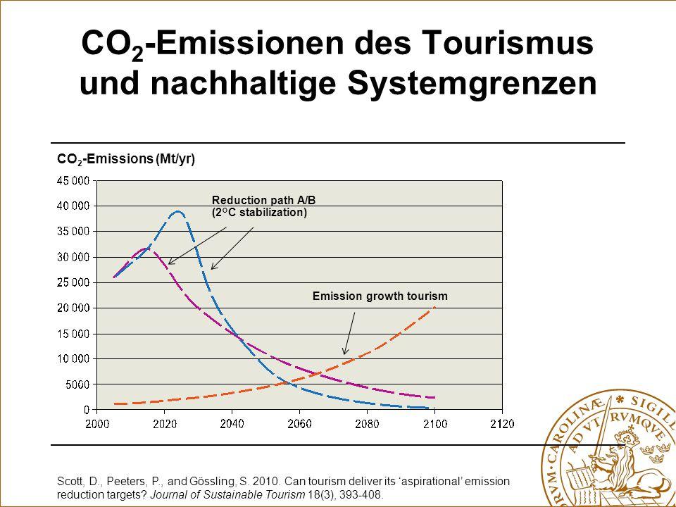 CO2-Emissionen des Tourismus und nachhaltige Systemgrenzen