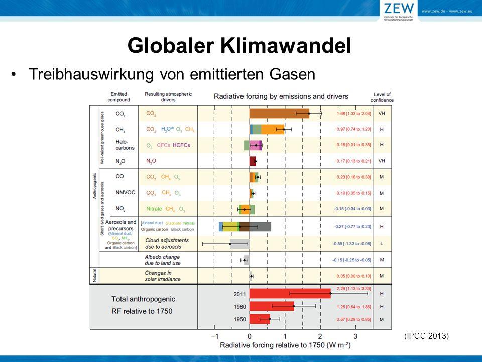 Globaler Klimawandel Treibhauswirkung von emittierten Gasen