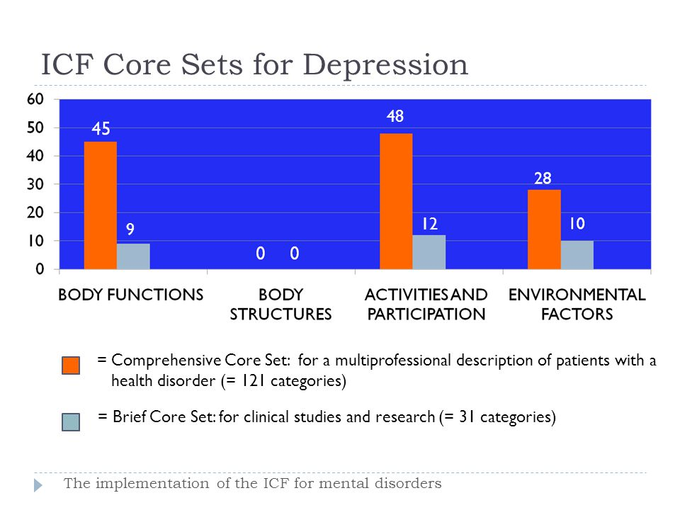 ICF Core Sets for Depression