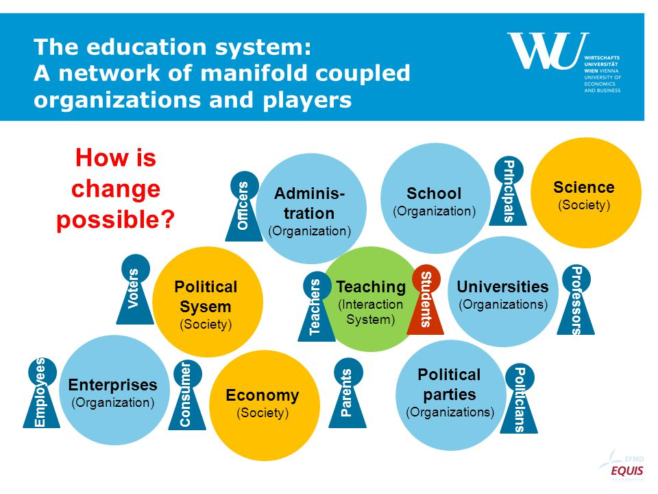 The education system: A network of manifold coupled organizations and players