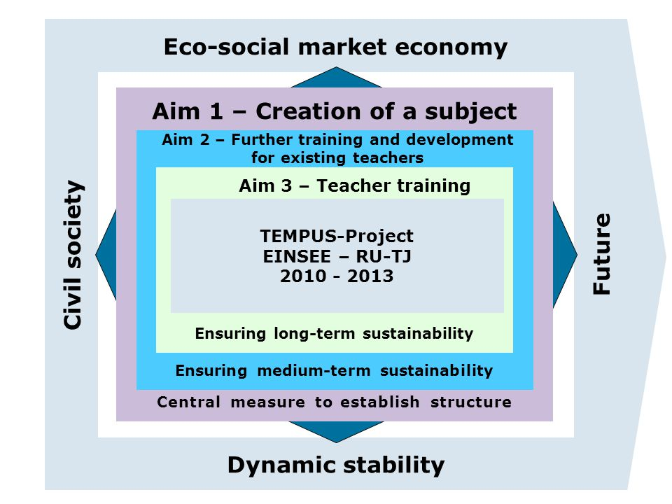 Ziel 2 Ziel 3 Ziel 1 Eco-social market economy