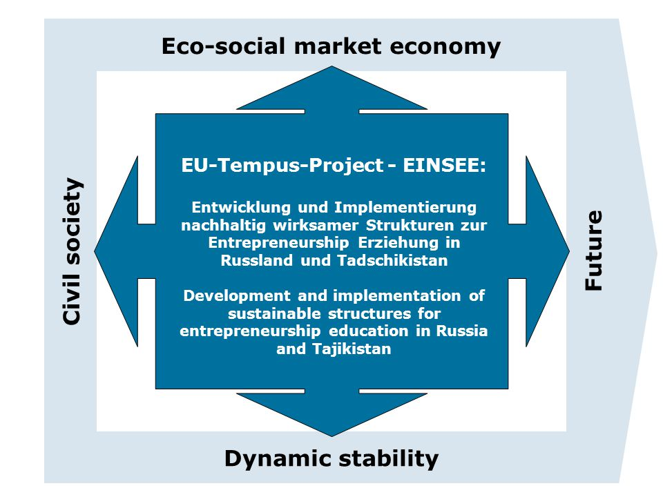 Eco-social market economy EU-Tempus-Project - EINSEE: