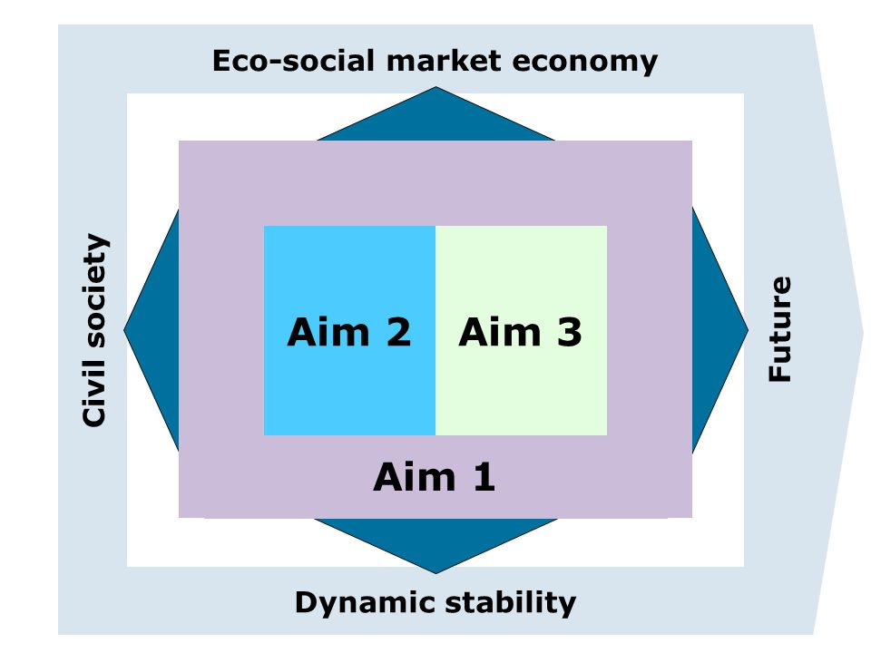 Eco-social market economy