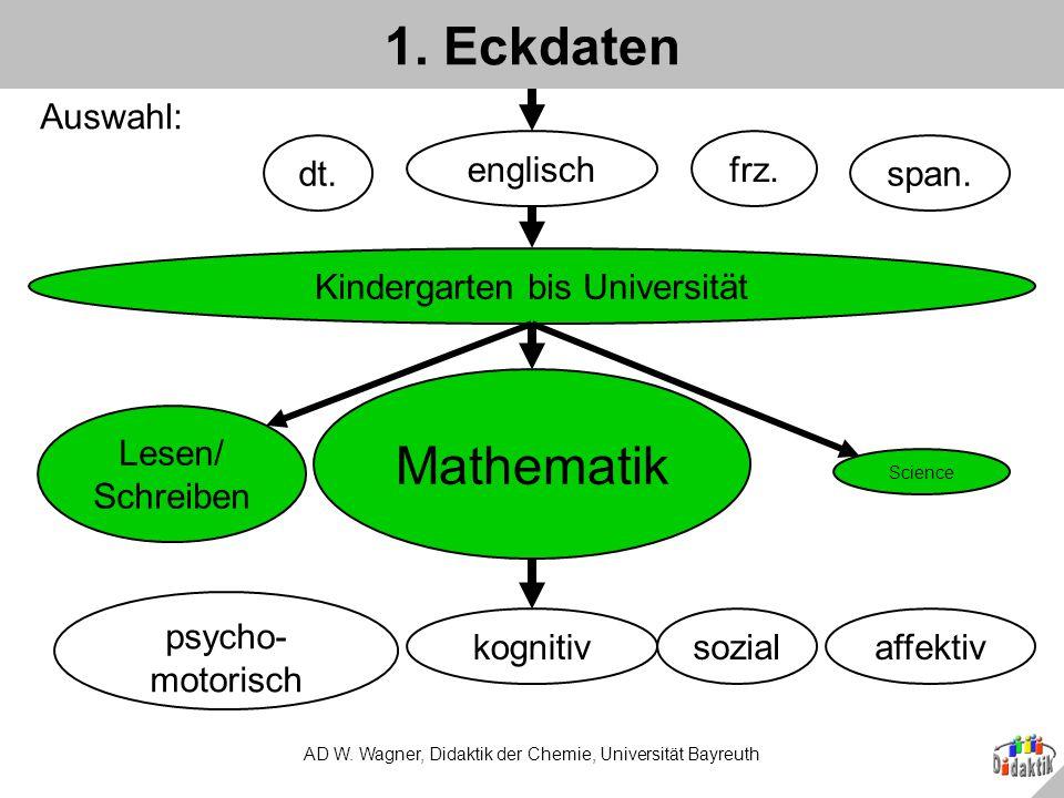 1. Eckdaten Mathematik Auswahl: dt. englisch frz. span.