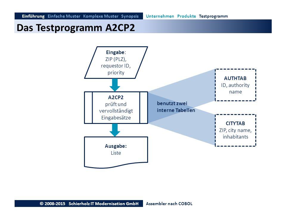 Das Testprogramm A2CP2 Eingabe: ZIP (PLZ), requestor ID, priority
