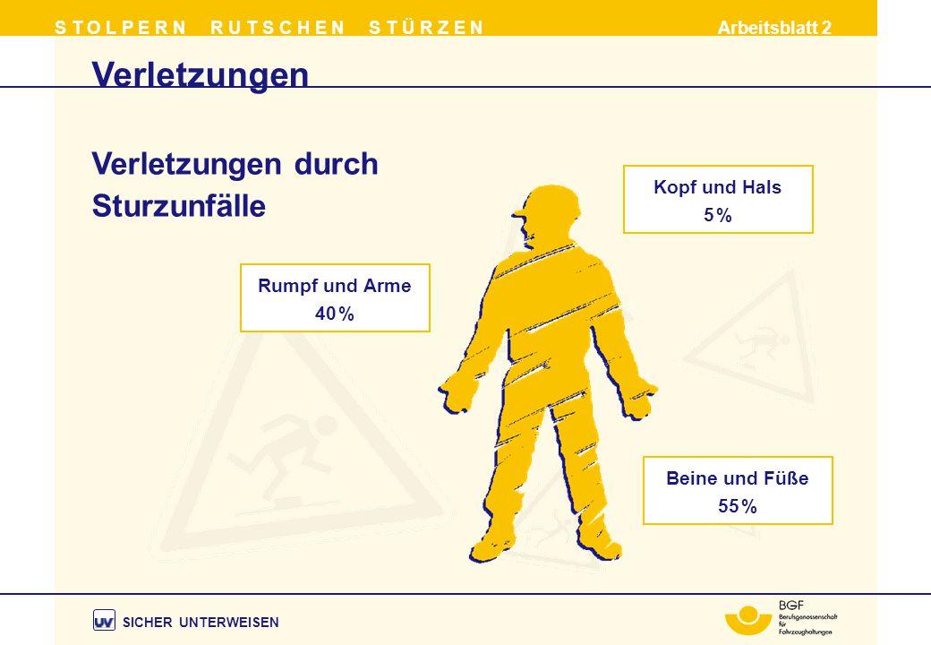 Verletzungen Verletzungen durch Sturzunfälle Kopf und Hals 5 %