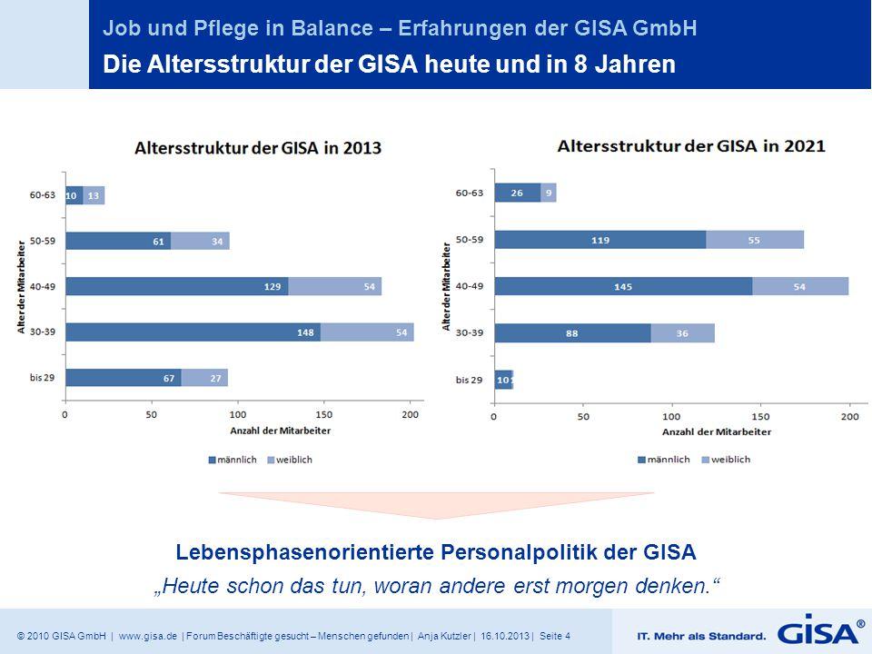 Die Altersstruktur der GISA heute und in 8 Jahren
