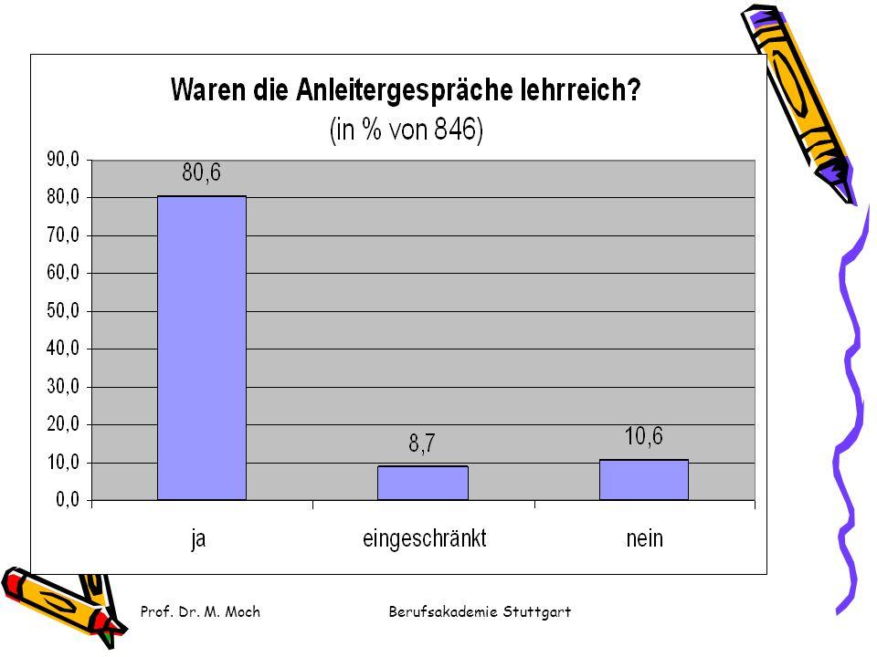 Berufsakademie Stuttgart