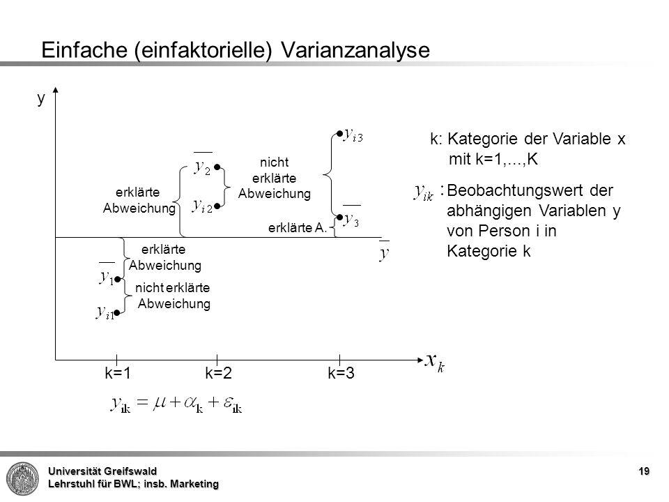 Einfache (einfaktorielle) Varianzanalyse