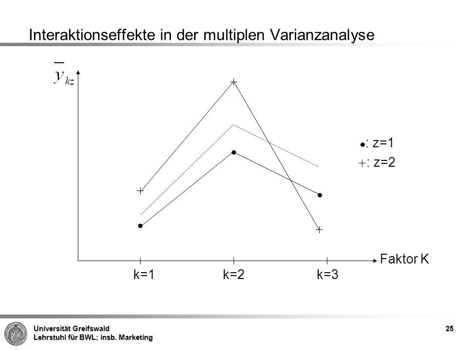 Interaktionseffekte in der multiplen Varianzanalyse