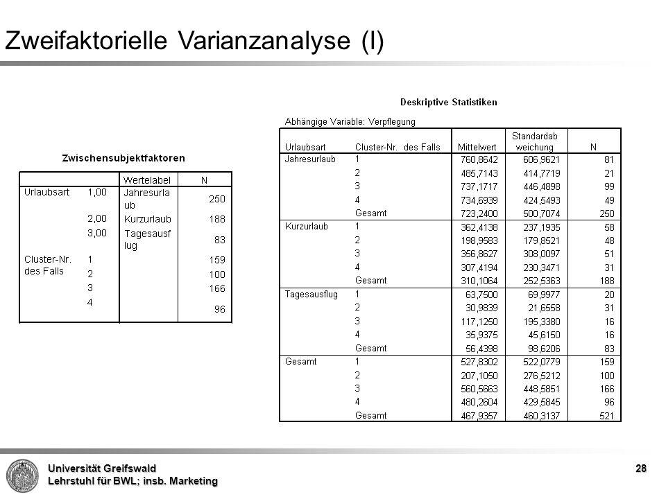 Zweifaktorielle Varianzanalyse (I)
