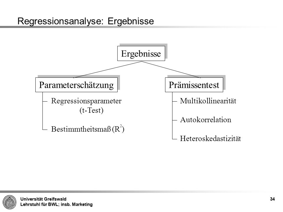 Regressionsanalyse: Ergebnisse