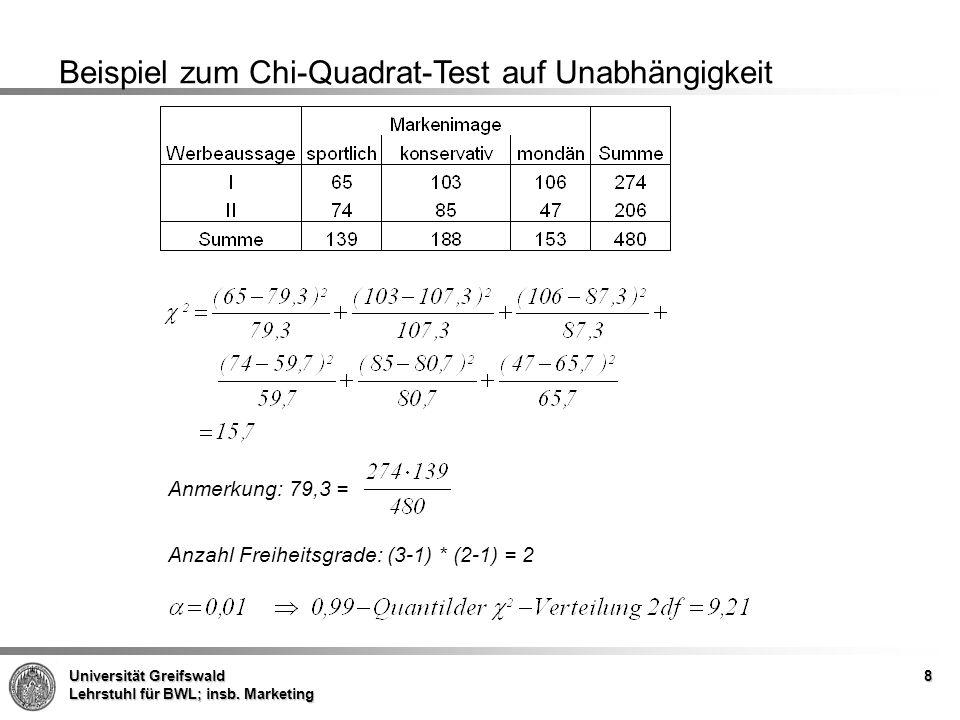 Beispiel zum Chi-Quadrat-Test auf Unabhängigkeit