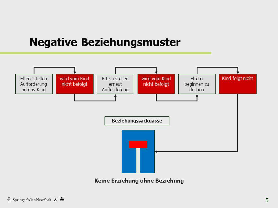 Negative Beziehungsmuster