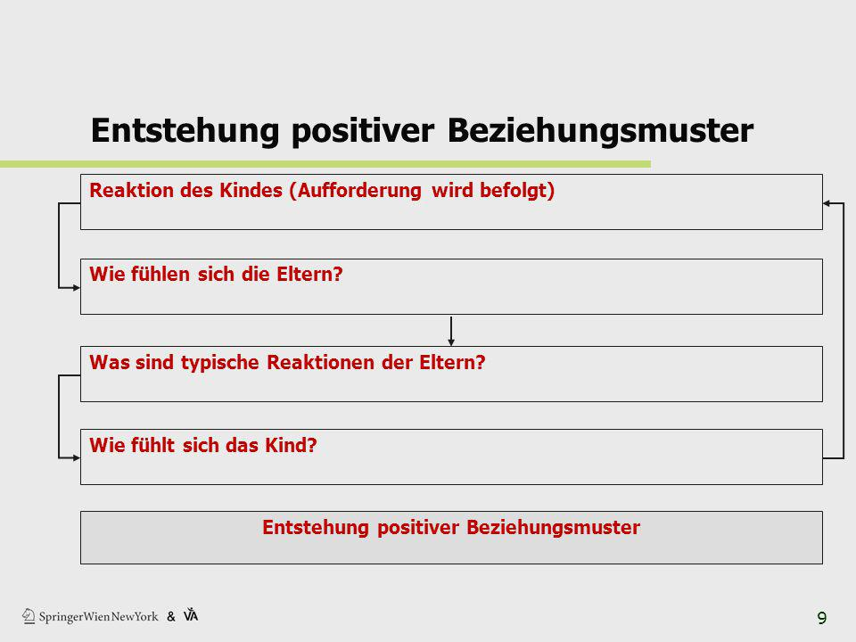 Entstehung positiver Beziehungsmuster