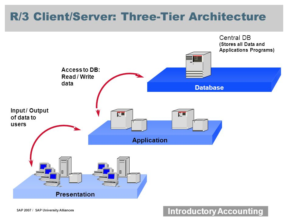 R/3 Client/Server: Three-Tier Architecture