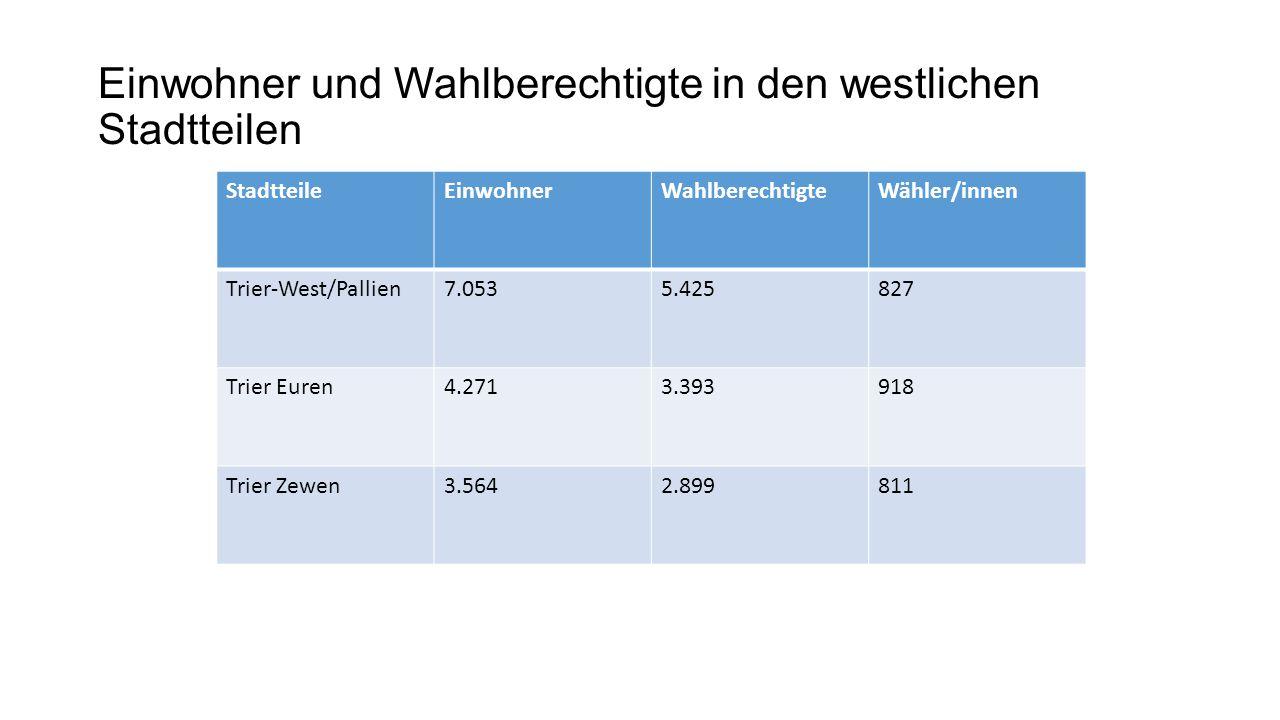 Einwohner und Wahlberechtigte in den westlichen Stadtteilen