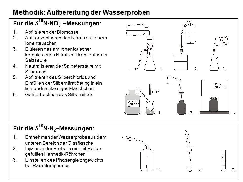 Methodik: Aufbereitung der Wasserproben