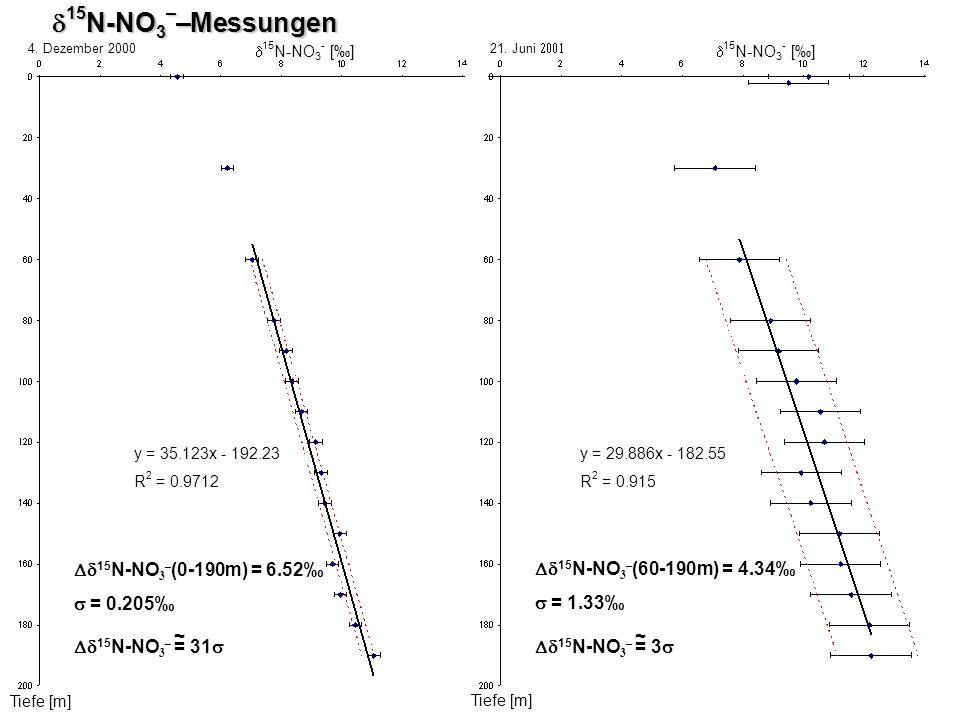 d15N-NO3––Messungen Dd15N-NO3–(0-190m) = 6.52‰ s = 0.205‰