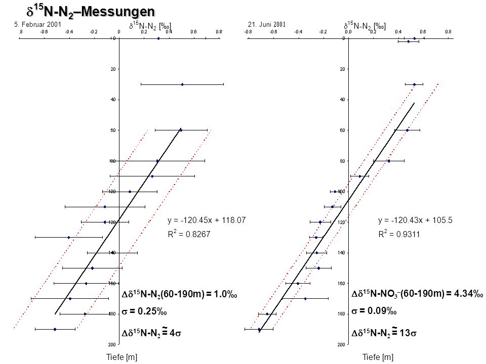 d15N-N2–Messungen Dd15N-N2(60-190m) = 1.0‰ s = 0.25‰