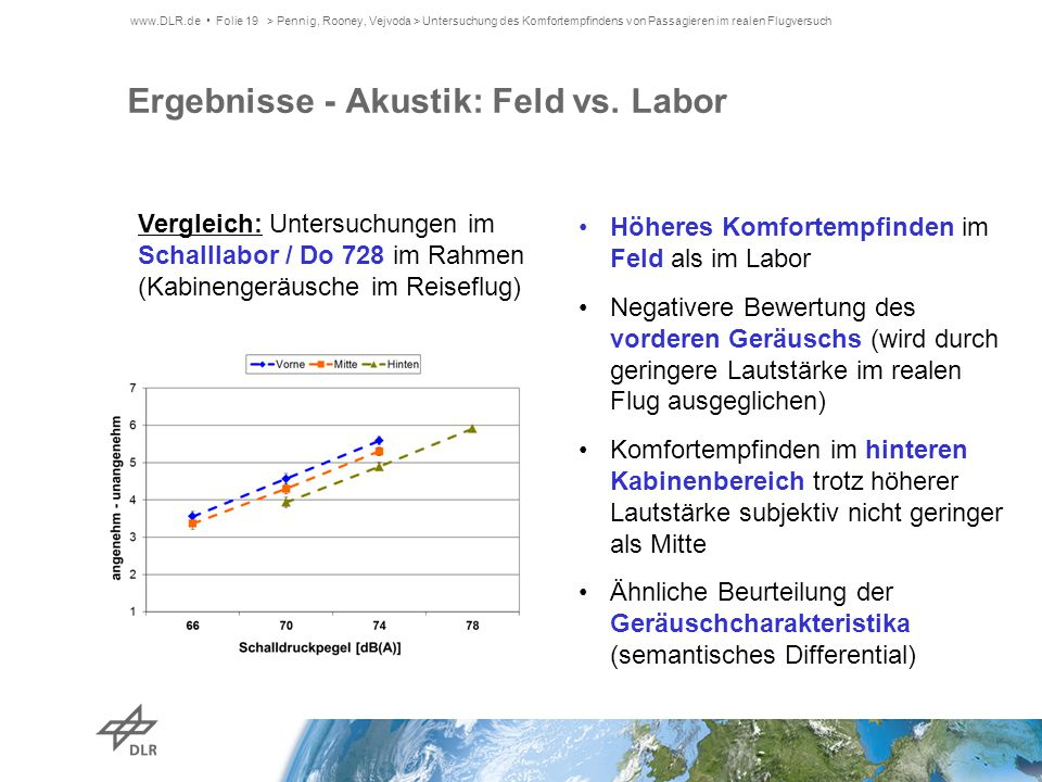 Ergebnisse - Akustik: Feld vs. Labor