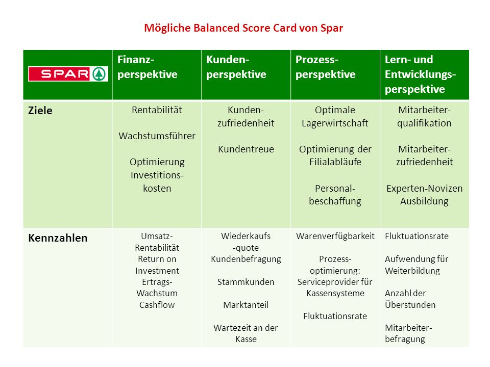 Mögliche Balanced Score Card von Spar
