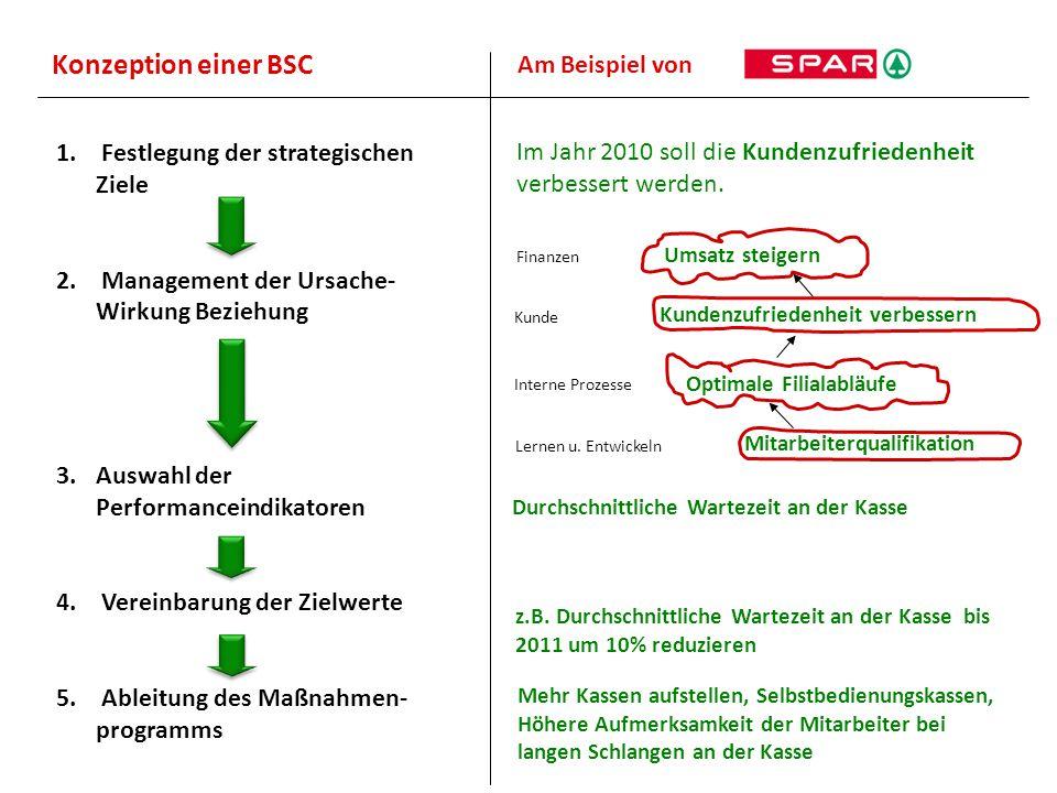 Konzeption einer BSC Am Beispiel von