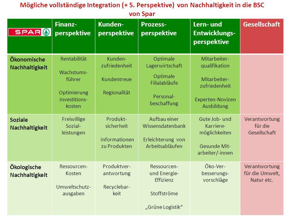 Lern- und Entwicklungs-perspektive Gesellschaft