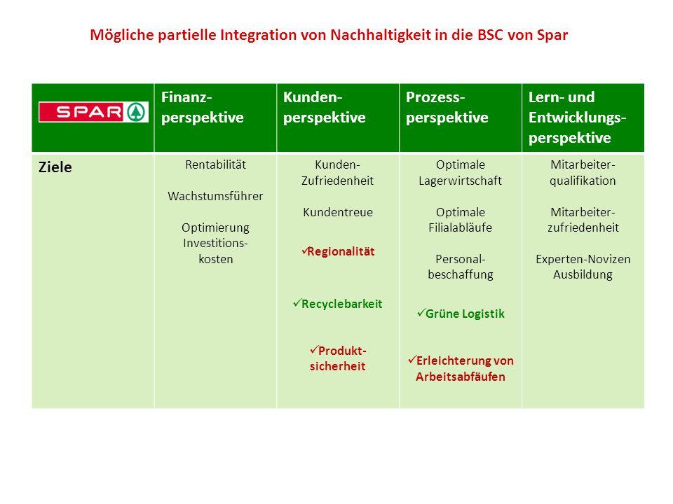Mögliche partielle Integration von Nachhaltigkeit in die BSC von Spar