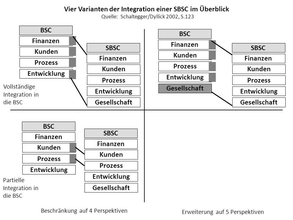 Vier Varianten der Integration einer SBSC im Überblick