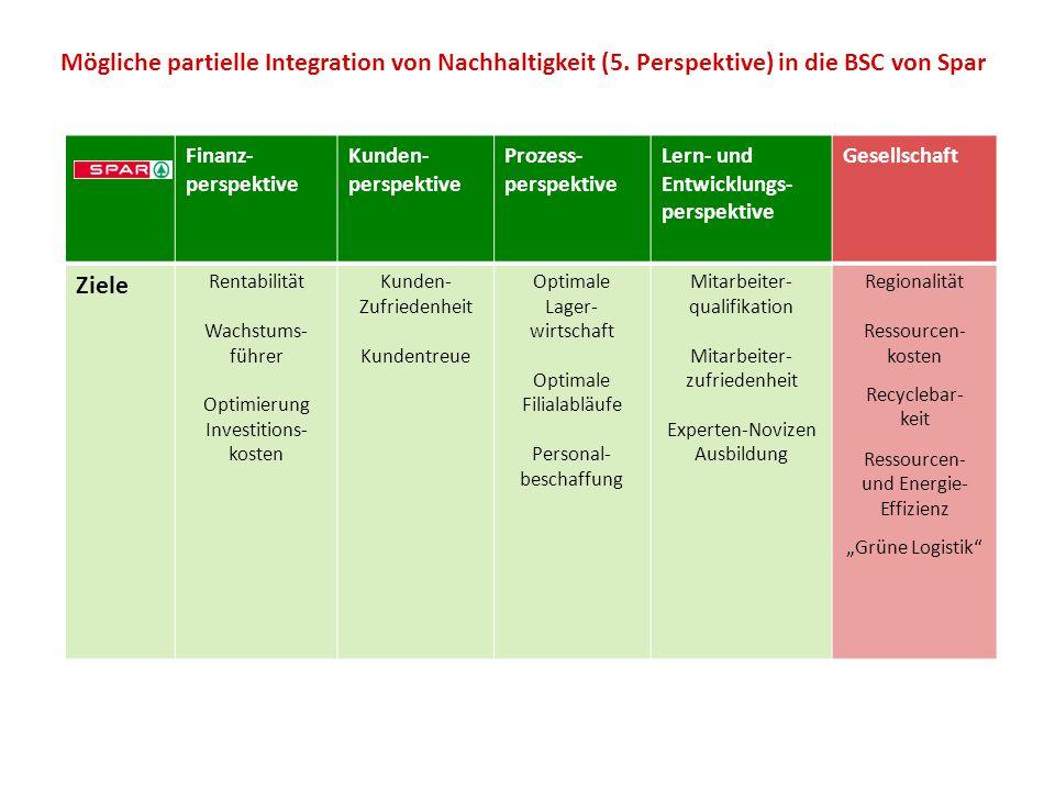Mögliche partielle Integration von Nachhaltigkeit (5