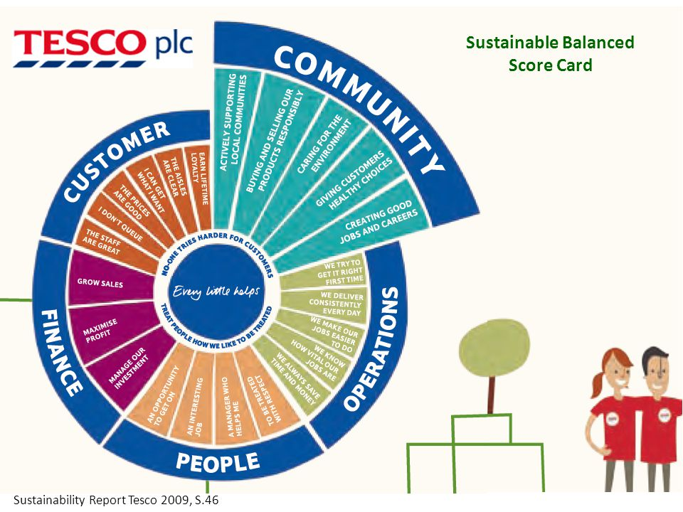 Sustainable Balanced Score Card