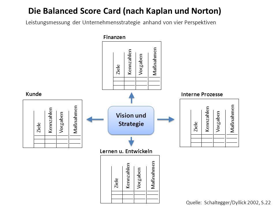 Die Balanced Score Card (nach Kaplan und Norton)