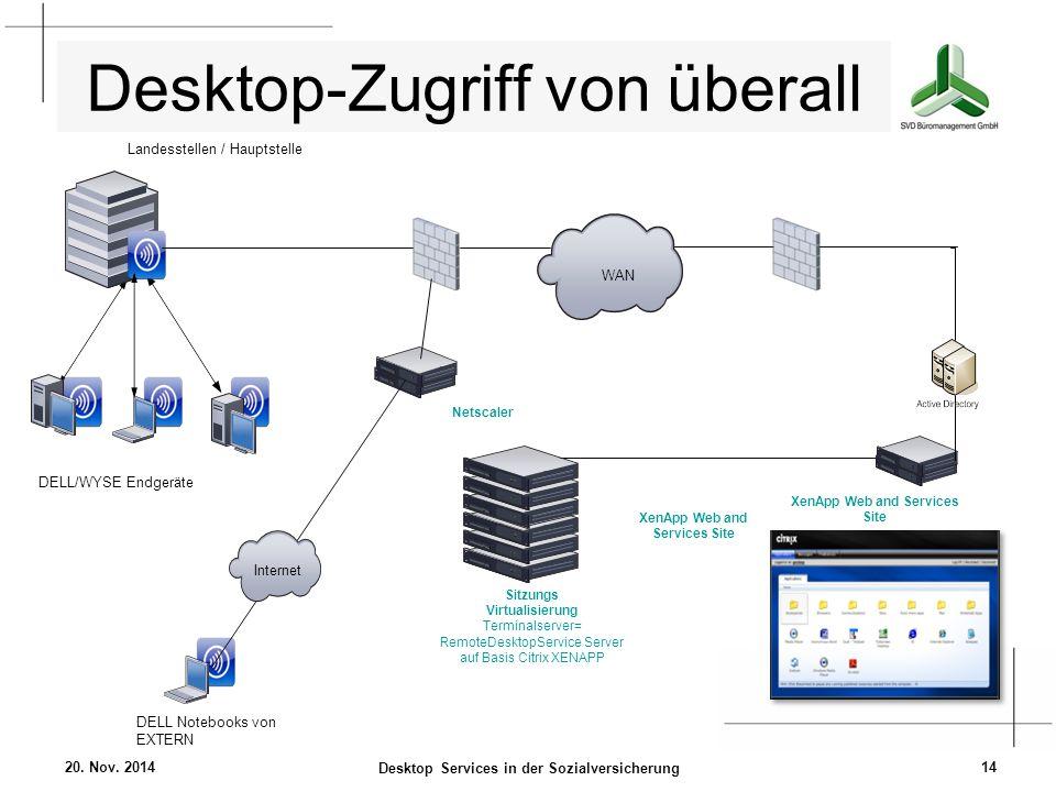 Desktop-Zugriff von überall