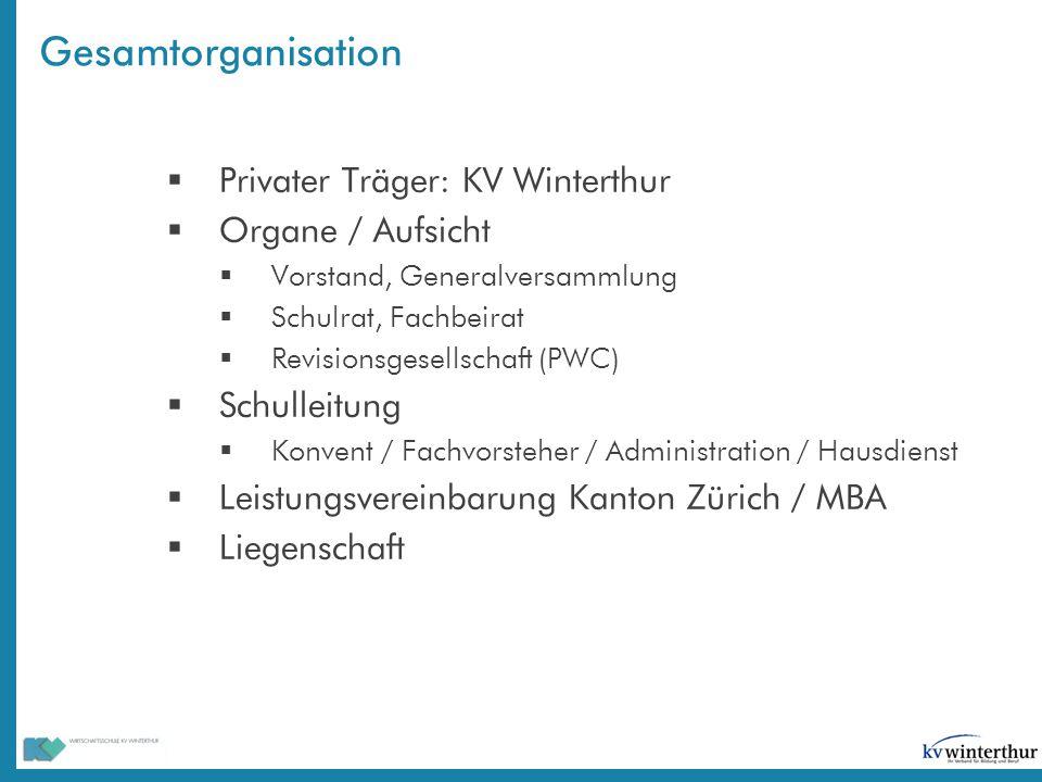 Gesamtorganisation Privater Träger: KV Winterthur Organe / Aufsicht