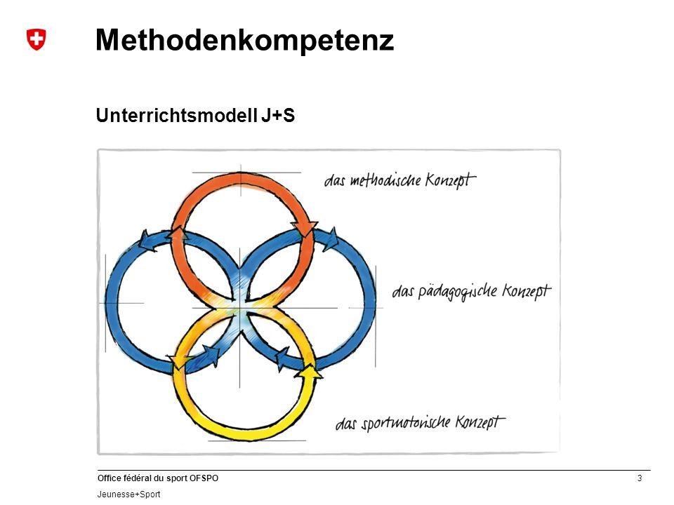 Methodenkompetenz Unterrichtsmodell J+S