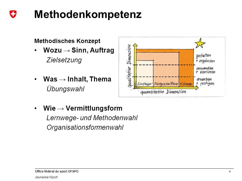 Methodenkompetenz Wozu → Sinn, Auftrag Zielsetzung Was → Inhalt, Thema