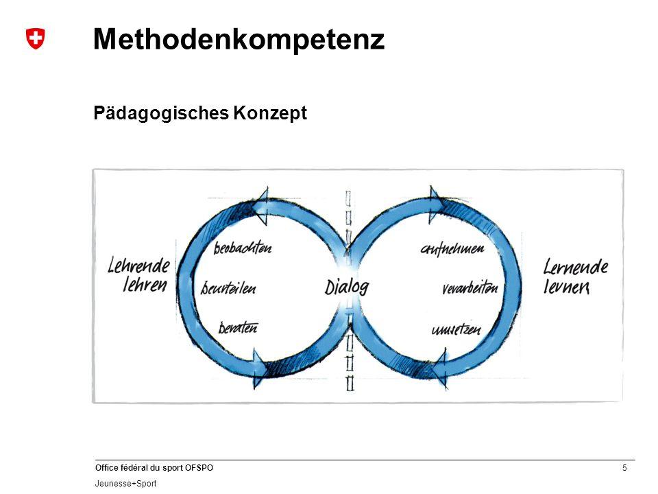 Methodenkompetenz Pädagogisches Konzept