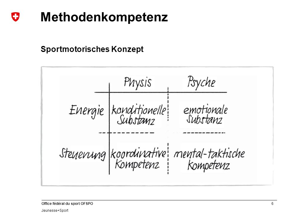 Methodenkompetenz Sportmotorisches Konzept Rappeler concept motricité.