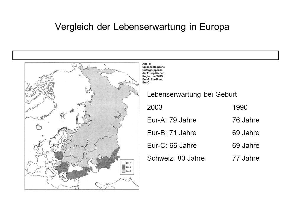 Vergleich der Lebenserwartung in Europa