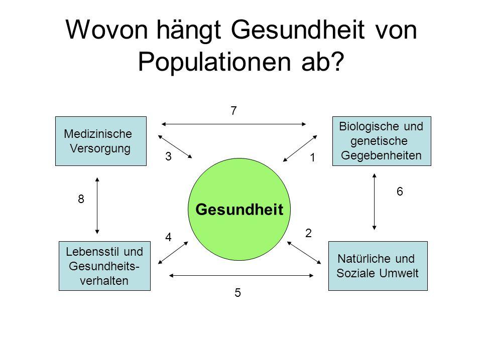 Wovon hängt Gesundheit von Populationen ab