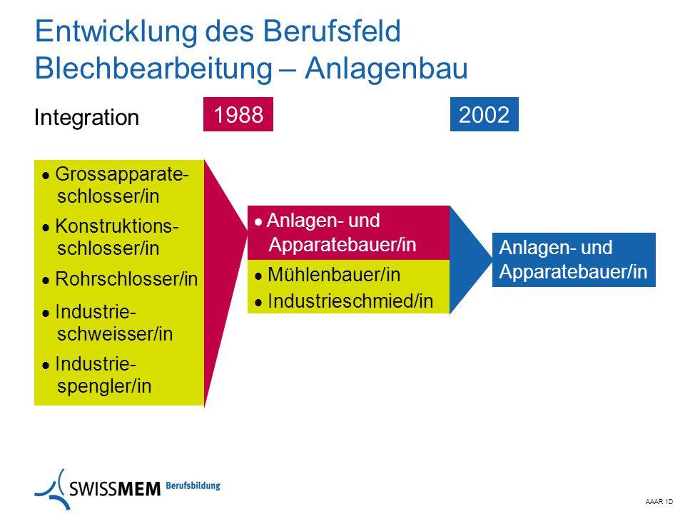 Entwicklung des Berufsfeld Blechbearbeitung – Anlagenbau