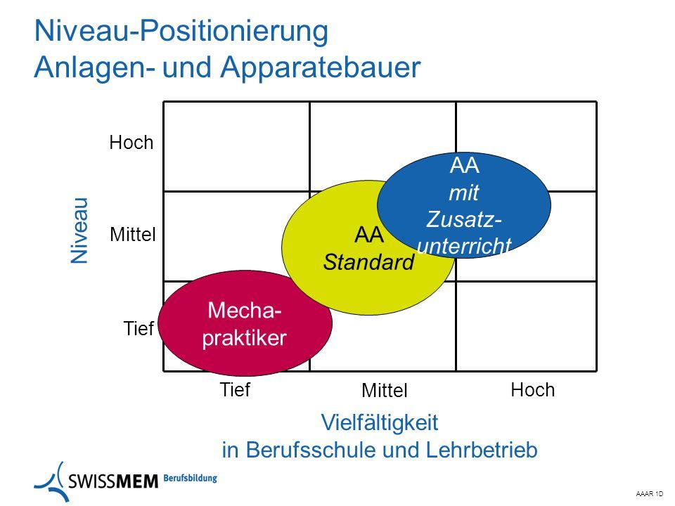 Niveau-Positionierung Anlagen- und Apparatebauer